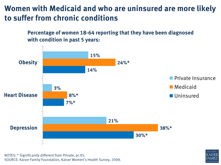 Women with Medicaid and who are uninsured are more likely to suffer from chronic conditions