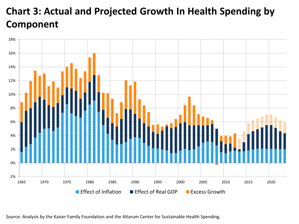 actual-and-projected-growth-in-health-spending-by-component-HEALTH-COSTS-042213
