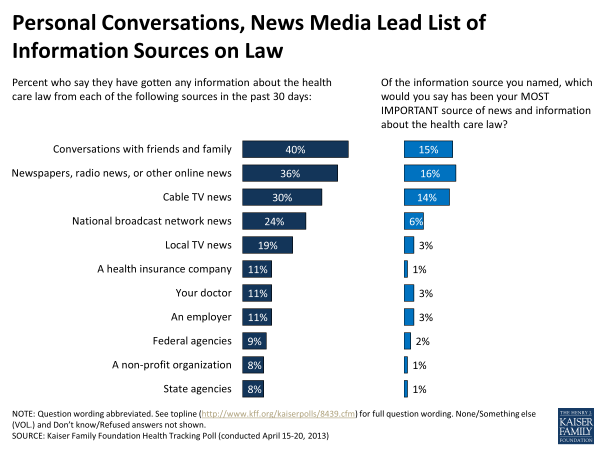 Personal Conversations, News Media Lead List of Information Sources on Law