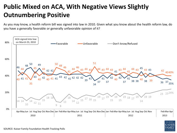 Public Mixed on ACA, With Negative Views Slightly Outnumbering Positive