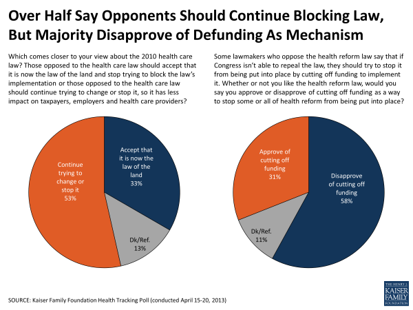Over Half Say Opponents Should Continue Blocking Law, But Majority Disapprove of Defunding As Mechanism