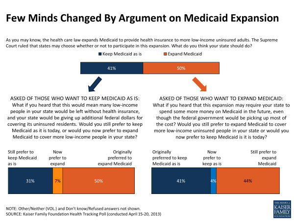 Few Minds Changed By Argument on Medicaid Expansion