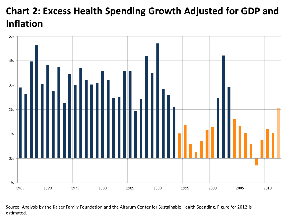 excess-health-spending-growth-adjusted-for-GDP-and-Inflation-HEALTH-COSTS-042213