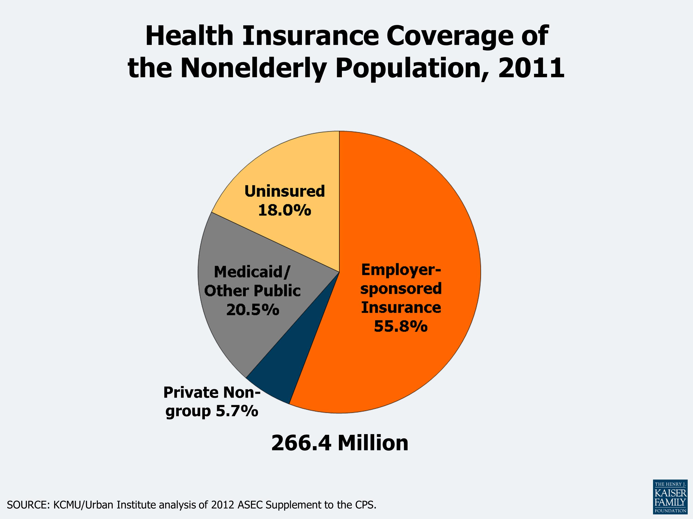 Health Insurance Coverage in America, 2011 | KFF