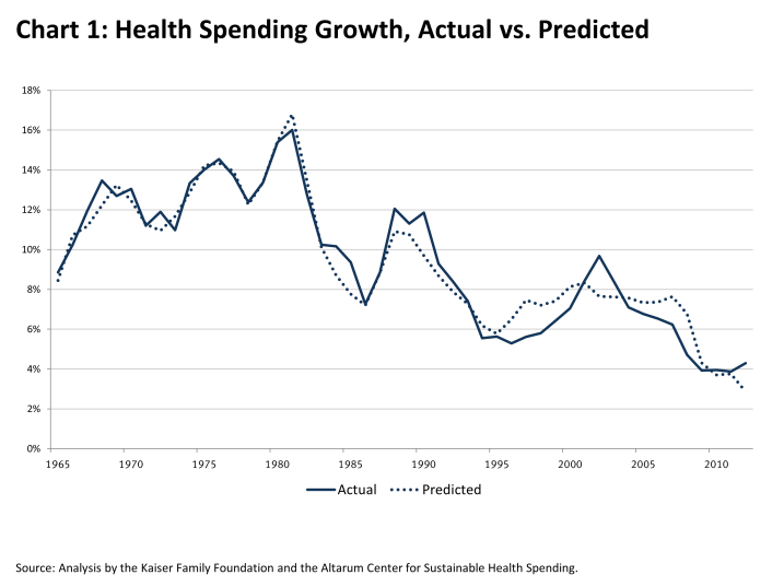 health-spending-growth-actual-vs-predicted-HEALTH-COSTS-042213