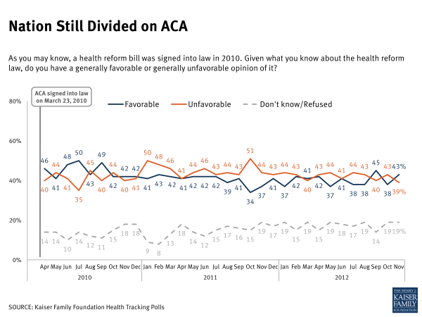 Nation Still Divided on ACA