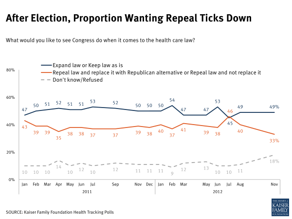 After Election, Proportion Wanting Repeal Ticks Down