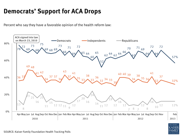 Feb13Tracking-Democrats Support for ACA drops