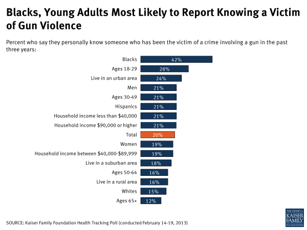 Feb13Tracking-Blacks, Young adults most