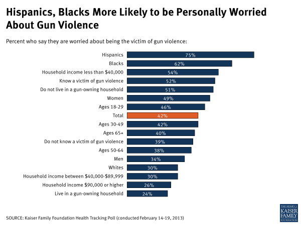 Feb13Tracking-Hispanics, Blacks More likely to be
