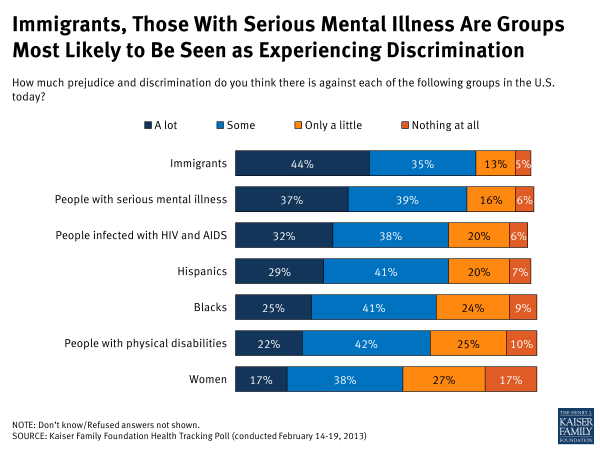 Feb13Tracking-Immigrants, Those with serious mental illness