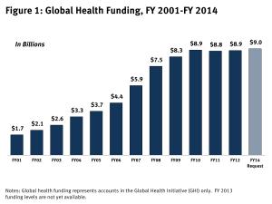 Figure 1: Global Health Funding, FY 2001-FY 2014