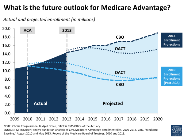 Exhibit 1.  What is the future outlook for Medicare Advantage?