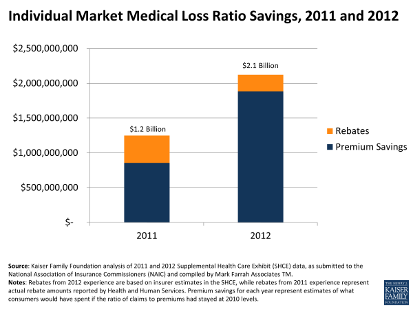 Individual Market Medical Loss Ratio (MLR) Savings, 2012