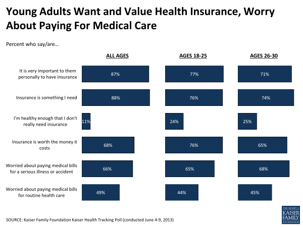 Young Adults Want and Value Health Insurance, Worry About Paying For Medical Care