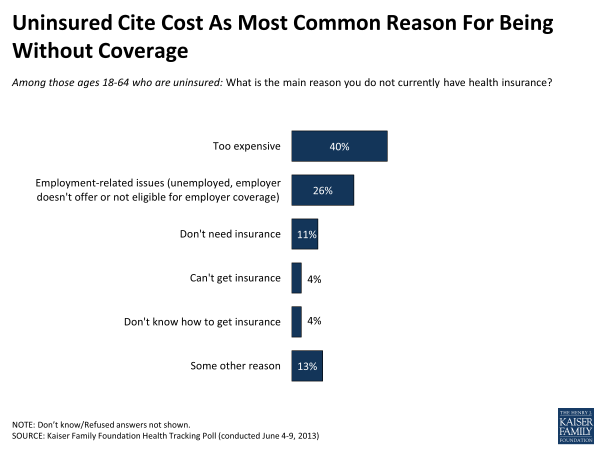 Uninsured Cite Cost As Most Common Reason For Being Without Coverage