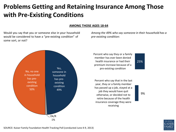 Problems Getting and Retaining Insurance Among Those with Pre-existing Conditions