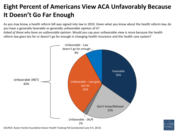 Eight Percent of Americans View ACA Unfavorably Because It Doesn't Go Far Enough