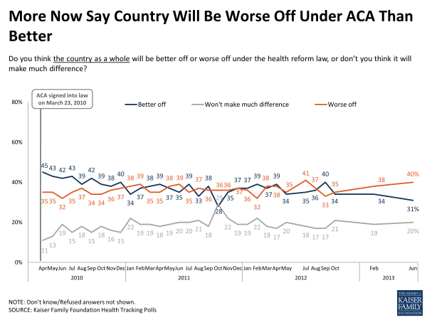 More Now Say Country Will be Worse Off Under ACA Than Better