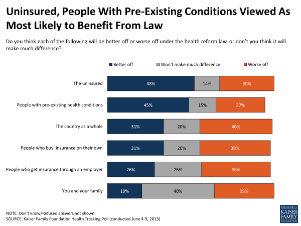Uninsured, People with Pre-existing Conditions Viewed As Most Likely to Benefit from Law