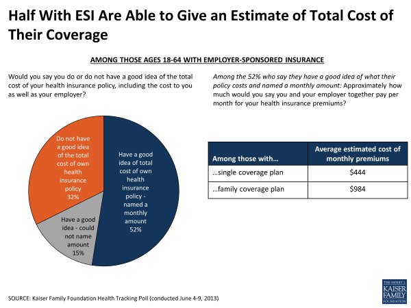 Half with ESI Are Able To Give an Estimate of Total Cost of Their Coverage