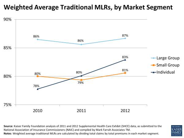 Weighted Average Traditional MLRs by Market Segment