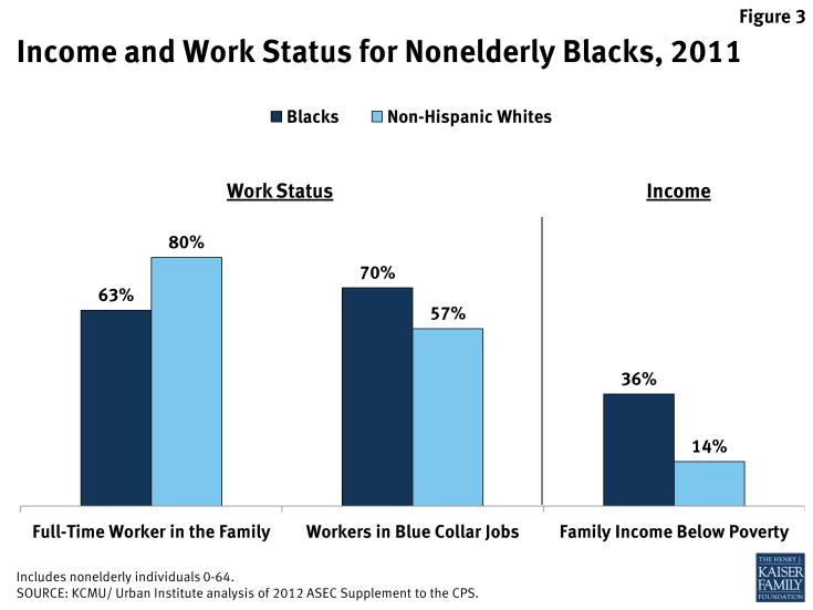 Income and Work Status for Nonelderly Black, 2011