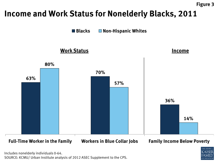 Income and Work Status for Nonelderly Black, 2011