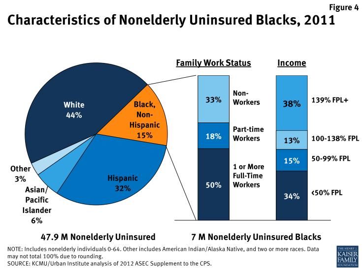 Figure 4: Characteristics of Nonelderly Uninsured Black, 2011