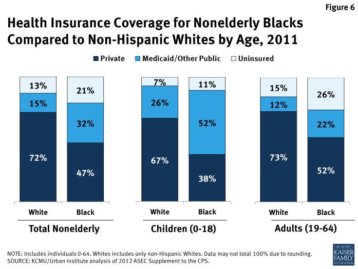 Figure 6: Health Insurance Coverage for Nonelderly Blacks Compared to Non-Hispanic Whites by Age, 2011