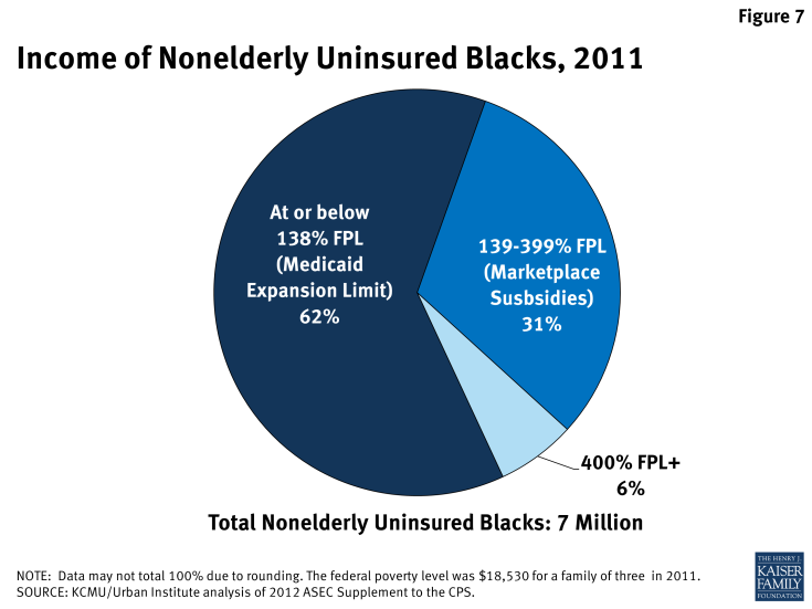Figure 7: Income of Nonelderly Uninsured Blacks, 2011