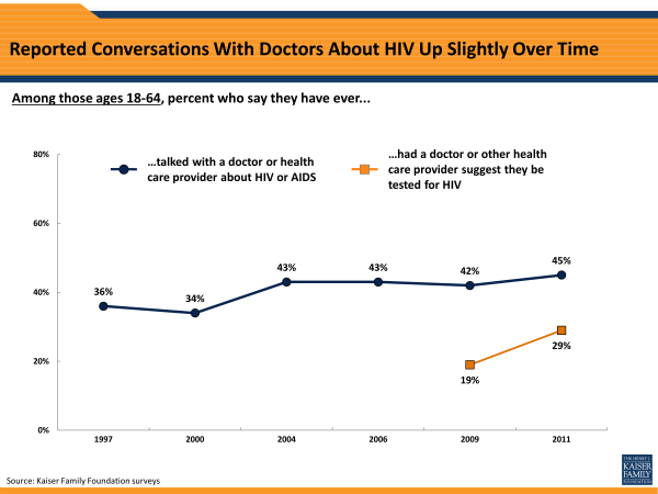 Reported Conversations With Doctors About HIV Up Slightly Over Time