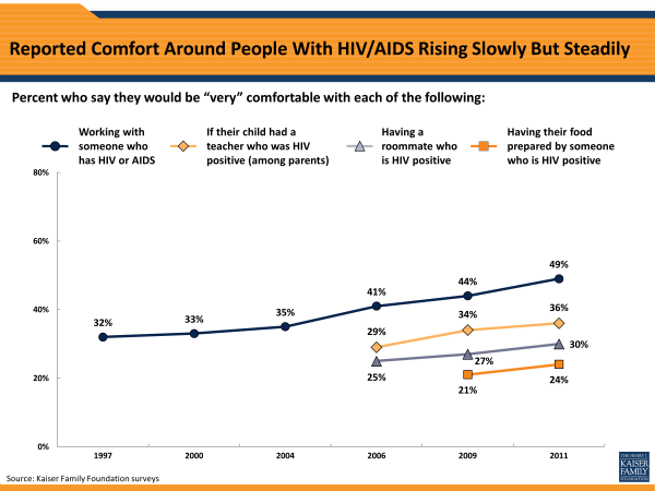 Reported Comfort Around People With HIV/AIDS Rising Slowly But Steadily