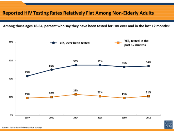 Reported HIV Testing Rates Relatively Flat Among Non-Elderly Adults