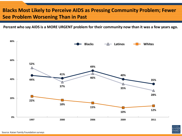 Blacks Most Likely to Perceive AIDS as Pressing Community Problem; Fewer See Problem Worsening Than in Past