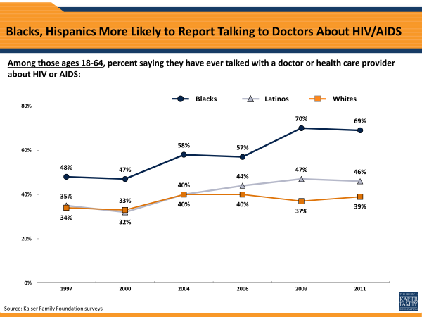 Blacks, Hispanics More Likely to Report Talking to Doctors About HIV/AIDS