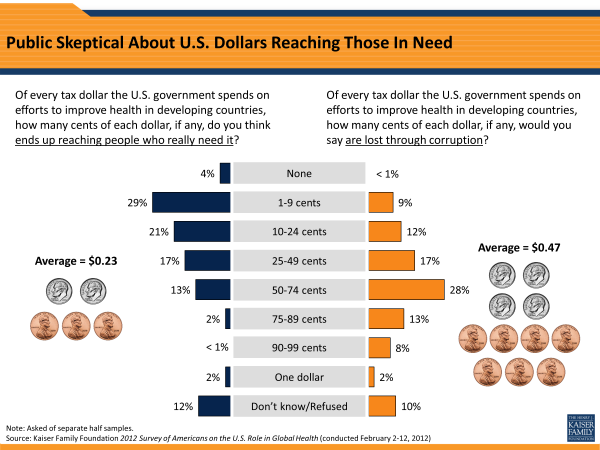 Public Skeptical About U.S. Dollars Reaching Those In Need