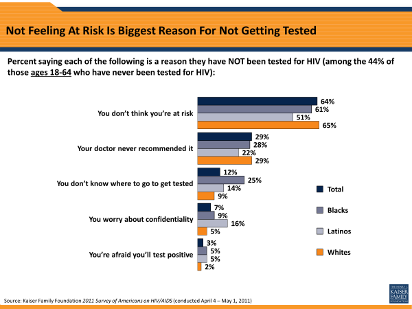 Not Feeling At Risk Is Biggest Reason For Not Getting Tested