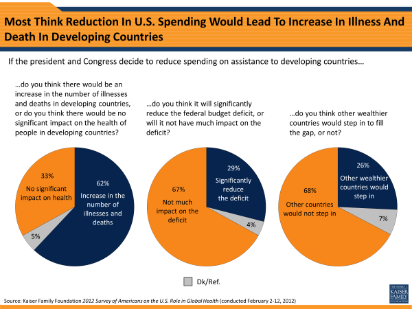 Most Think Reduction In U.S. Spending Would Lead To Increase In Illness and Death In Developing Countries