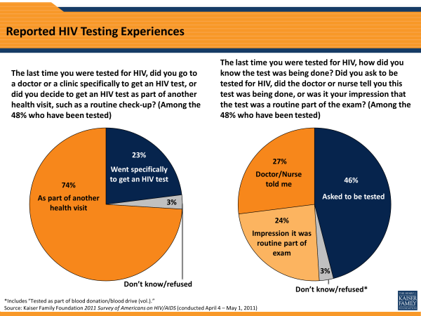 Reported HIV Testing Experiences