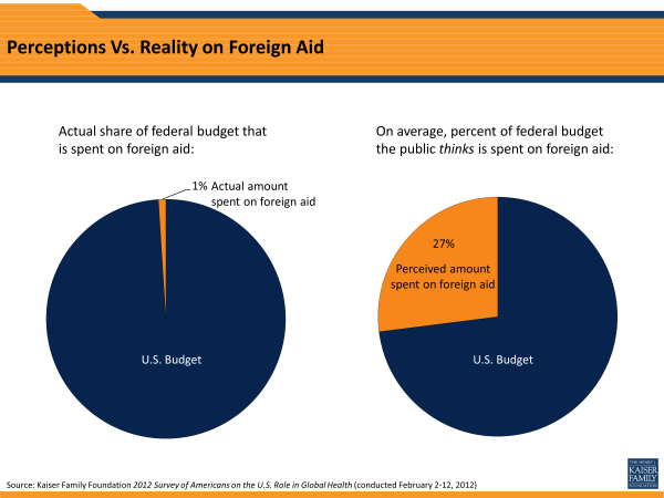 Perceptions Vs. Reality on Foreign Aid