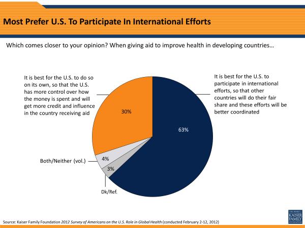 Most Prefer U.S. To Participate In International Efforts