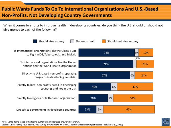 Public Wants Funds To Go To International Organizations And U.S.-Based Non-Profits, Not Developing Country Governments