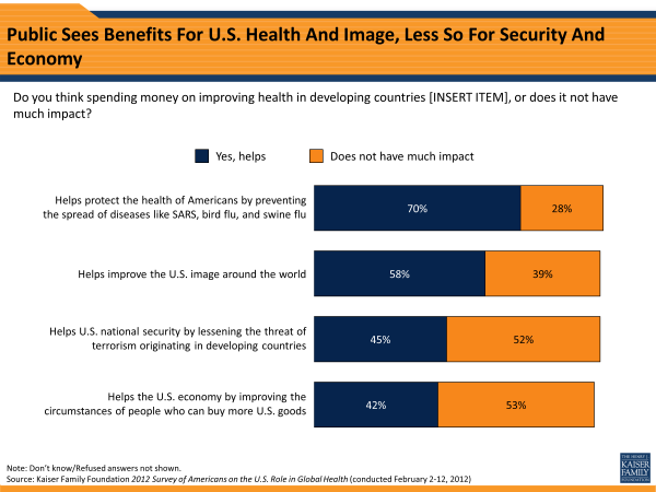 Public Sees Benefits For U.S. Health And Image, Less So For Security And Economy