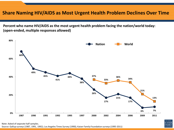 Share Naming HIV/AIDS as Most Urgent Health Problem Declines Over Time