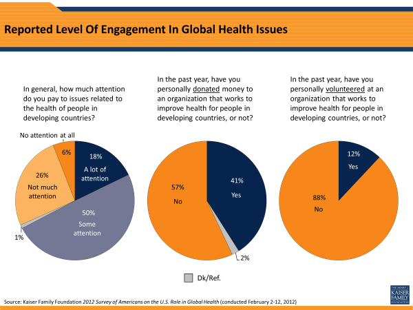 Reported Level Of Engagement In Global Health Issues