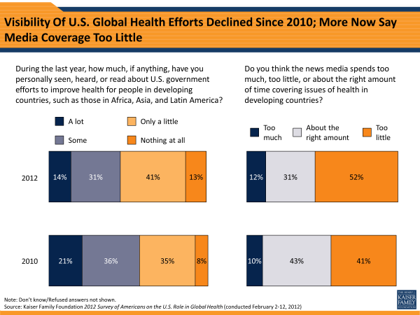 Visibility Of U.S. Global Health Efforts Declined Since 2010; More Now Say Media Coverage Too Little