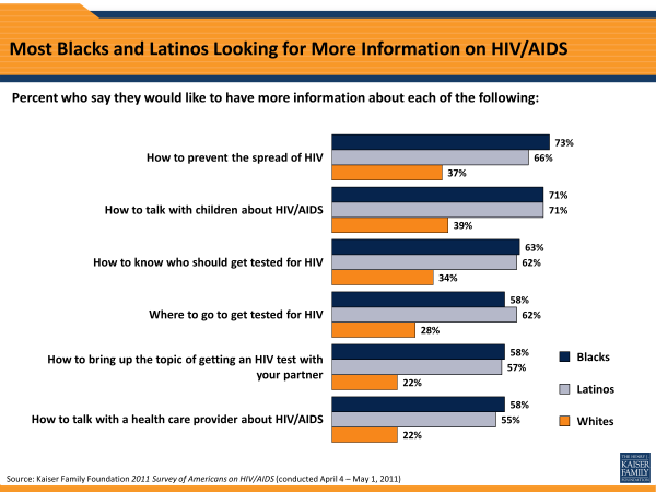 Most Blacks and Latinos Looking for More Information on HIV/AIDS