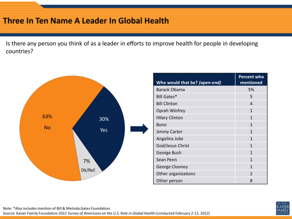 Three In Ten Name A Leader In Global Health