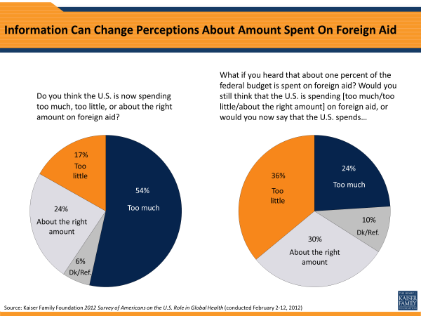 Information Can Change Perceptions About Amount Spent On Foreign Aid